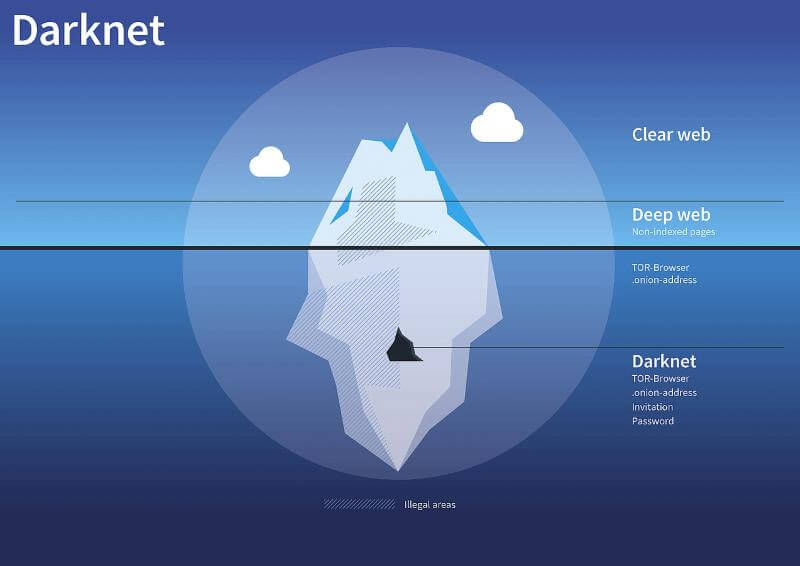 overlay network darknet